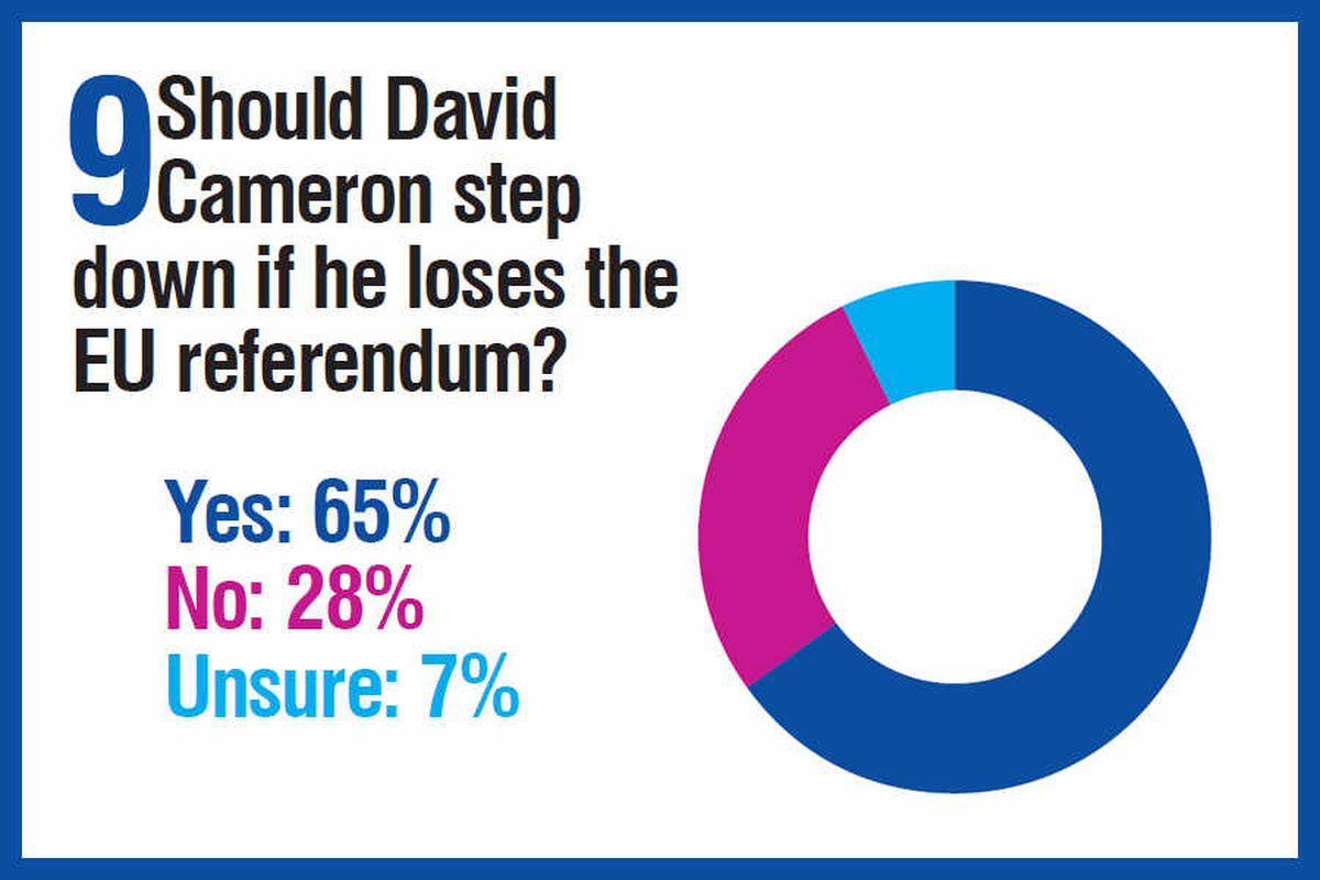 We want Brexit! Our big EU referendum survey results revealed