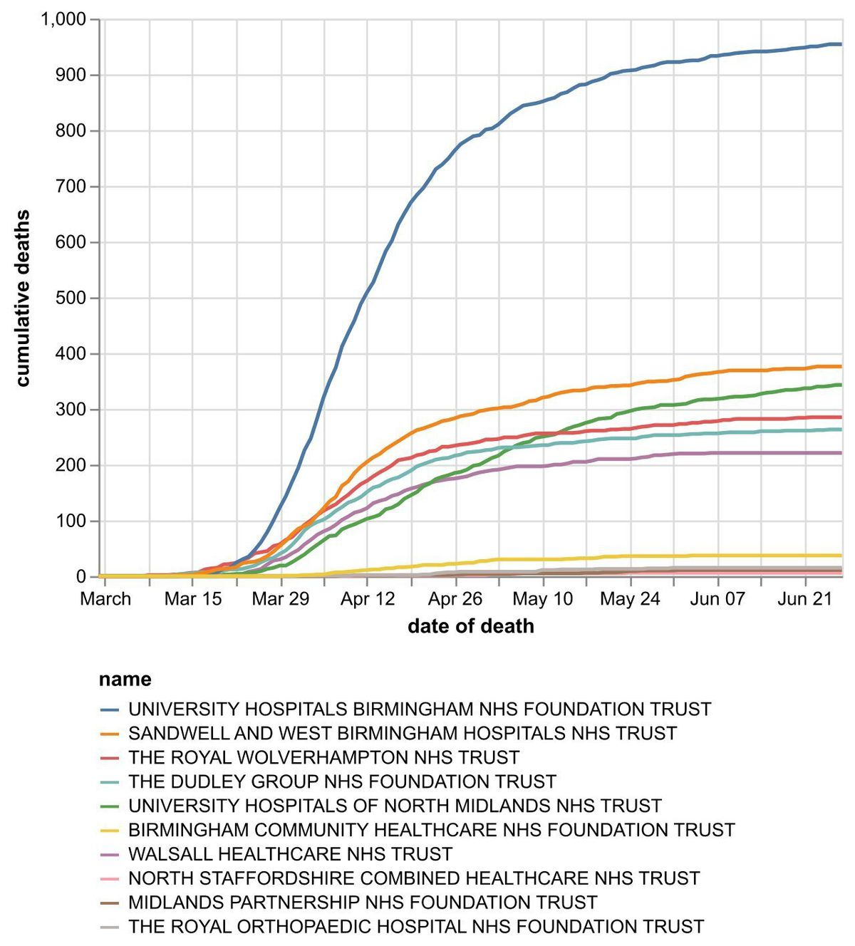 The cumulative number of coronavirus deaths at hospital trusts by date of death as of June 28. Data: NHS England. Figures likely to increase as further deaths announced.