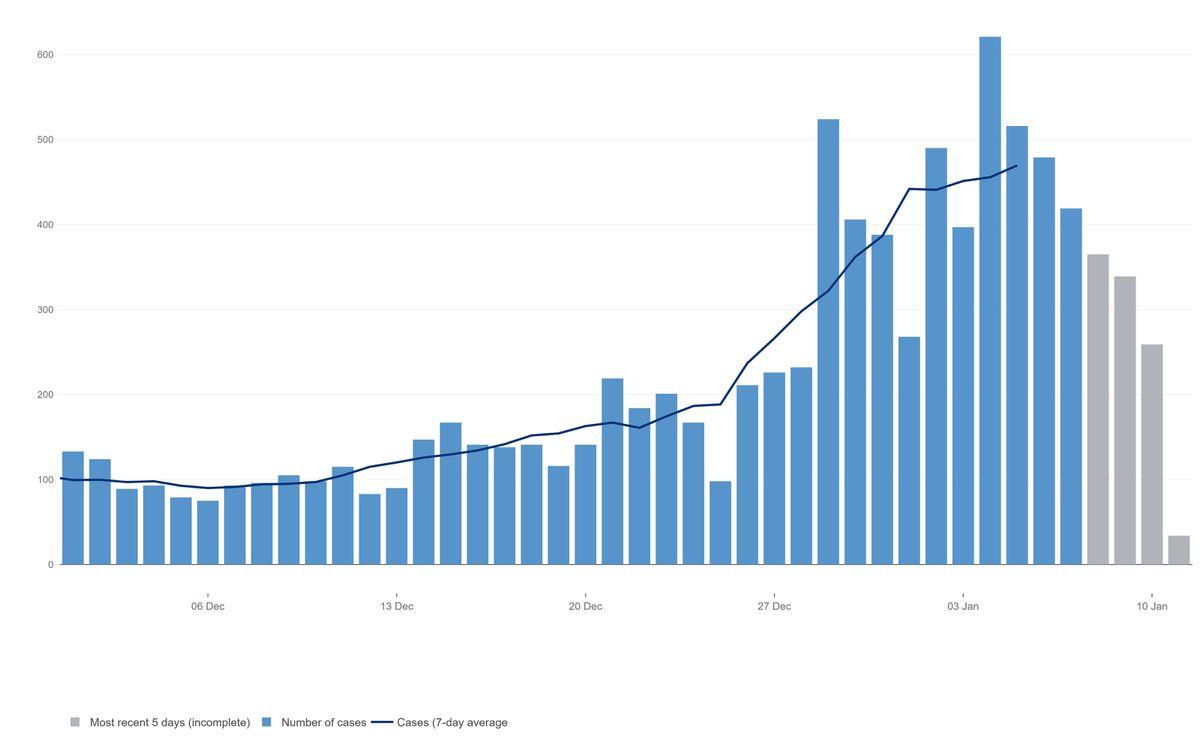 The coronavirus case rates in Sandwell. Data: https://coronavirus.data.gov.uk/