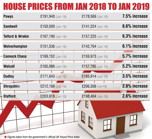 Midlands Houses Prices Rise To Buck National Trend Express