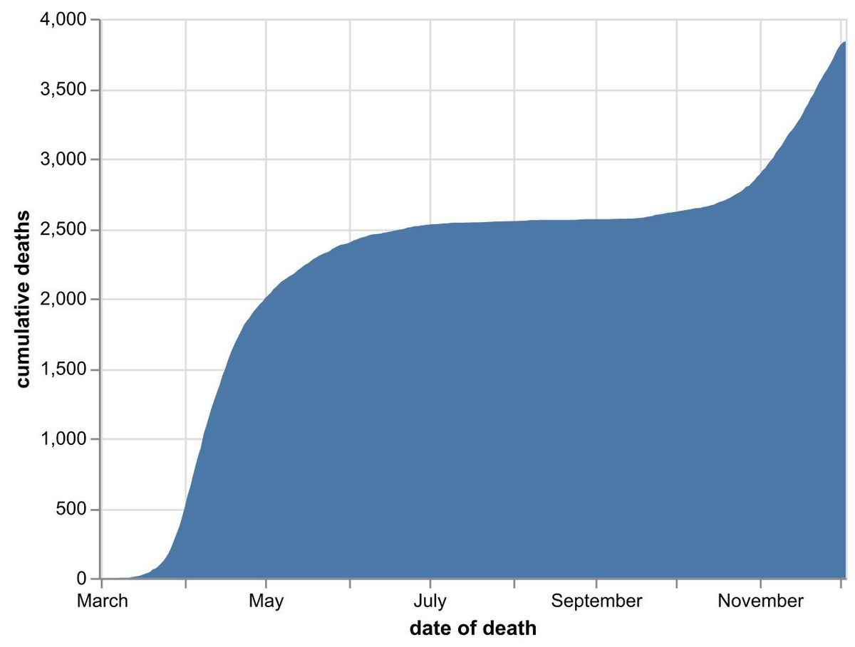 The cumulative number of coronavirus deaths at hospitals in the Black Country, Birmingham and Staffordshire as of December 4. By date of death, not the date the death was announced. Data: NHS England.