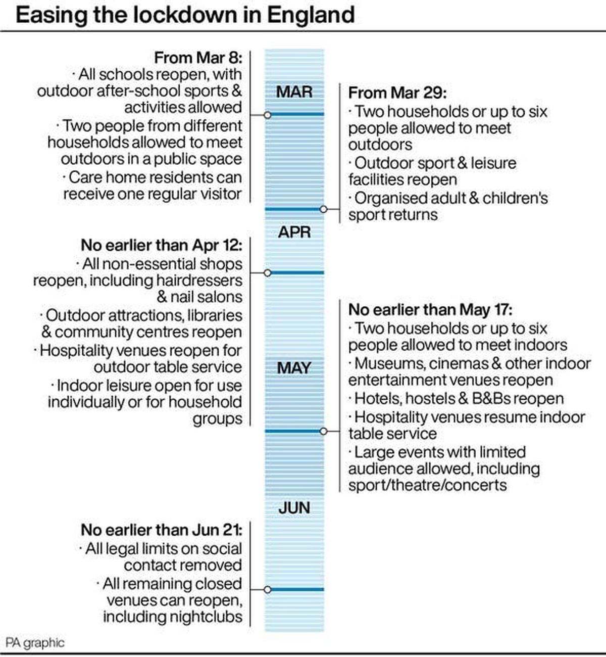 Key dates - the Government's roadmap out of lockdown