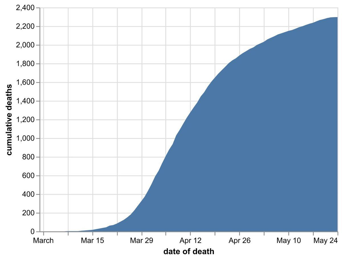 The cumulative number of coronavirus deaths in Black Country and Staffordshire hospitals by date of death as of May 25. Data: NHS England. Figures likely to increase as further deaths announced
