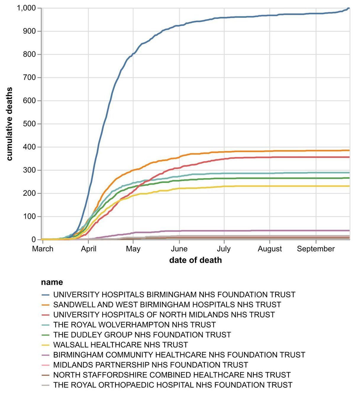 The cumulative number of coronavirus deaths at hospital trusts in the Black Country, Birmingham and Staffordshire by date of death as of September 25. Data: NHS England.