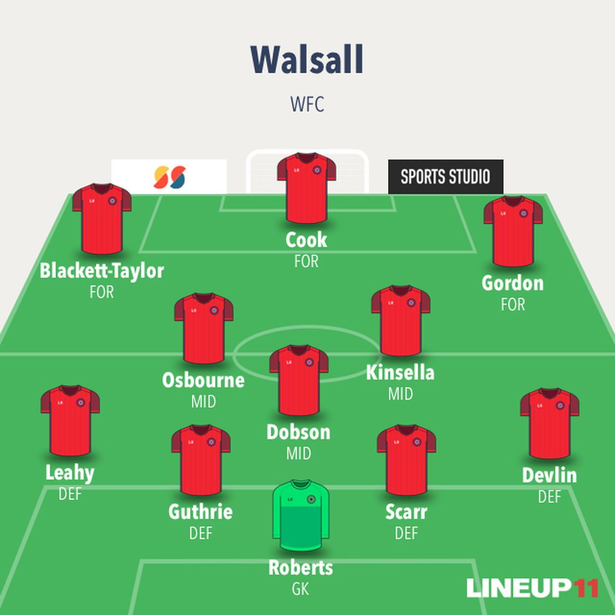 Likely line-up