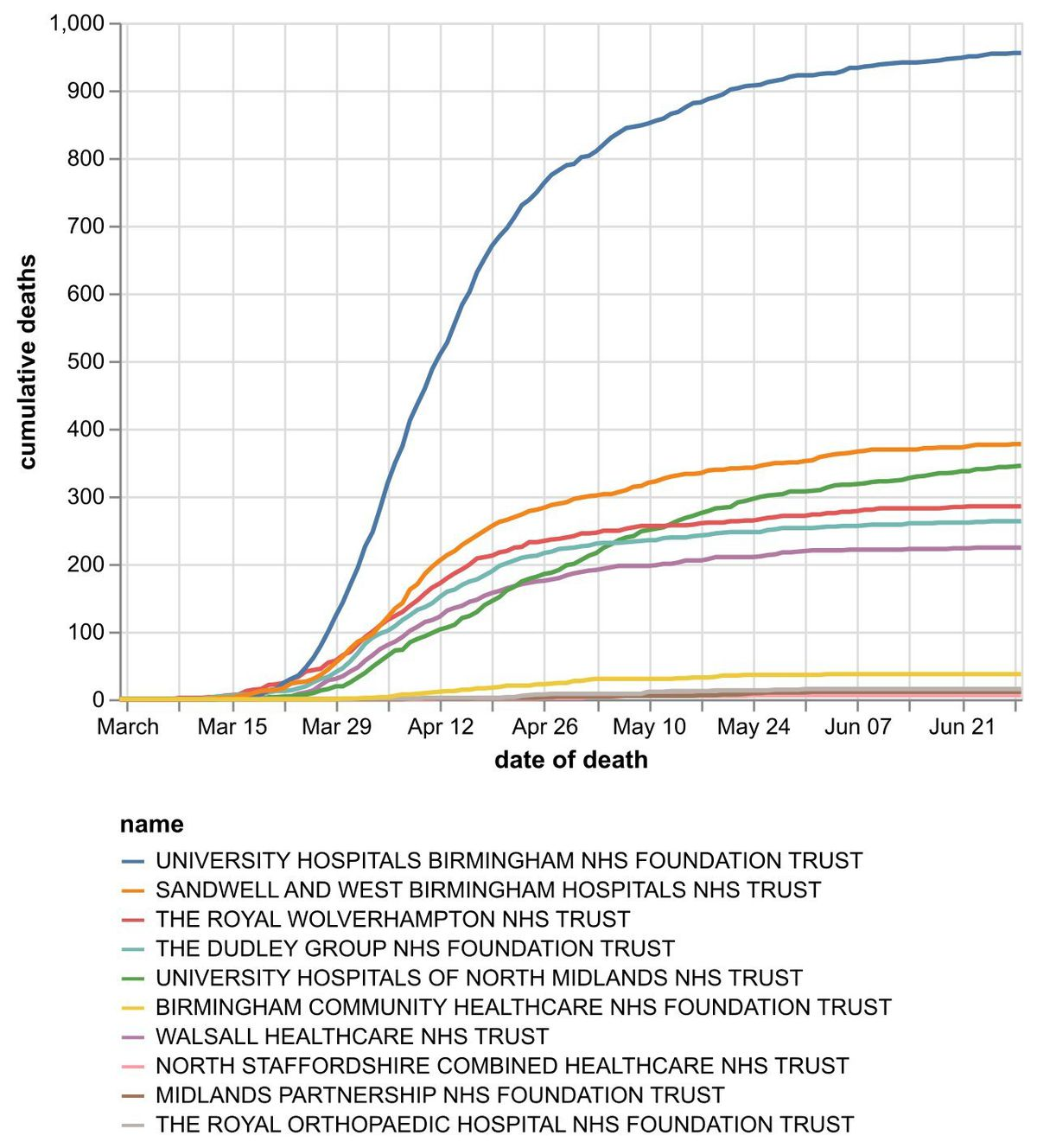 The cumulative number of coronavirus deaths at hospital trusts by date of death as of June 30. Data: NHS England. Figures likely to increase as further deaths announced.