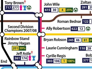 The special Tube-style map designed by football fan Mike Cochrane highlights West Brom's history