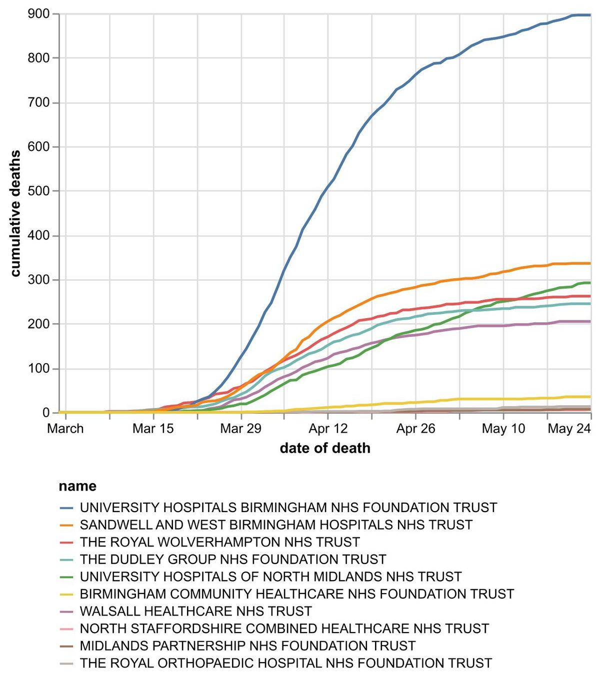 The cumulative number of coronavirus deaths by Black Country and Staffordshire NHS trusts by date of death as of May 25. Data: NHS England. Figures likely to increase as further deaths announced