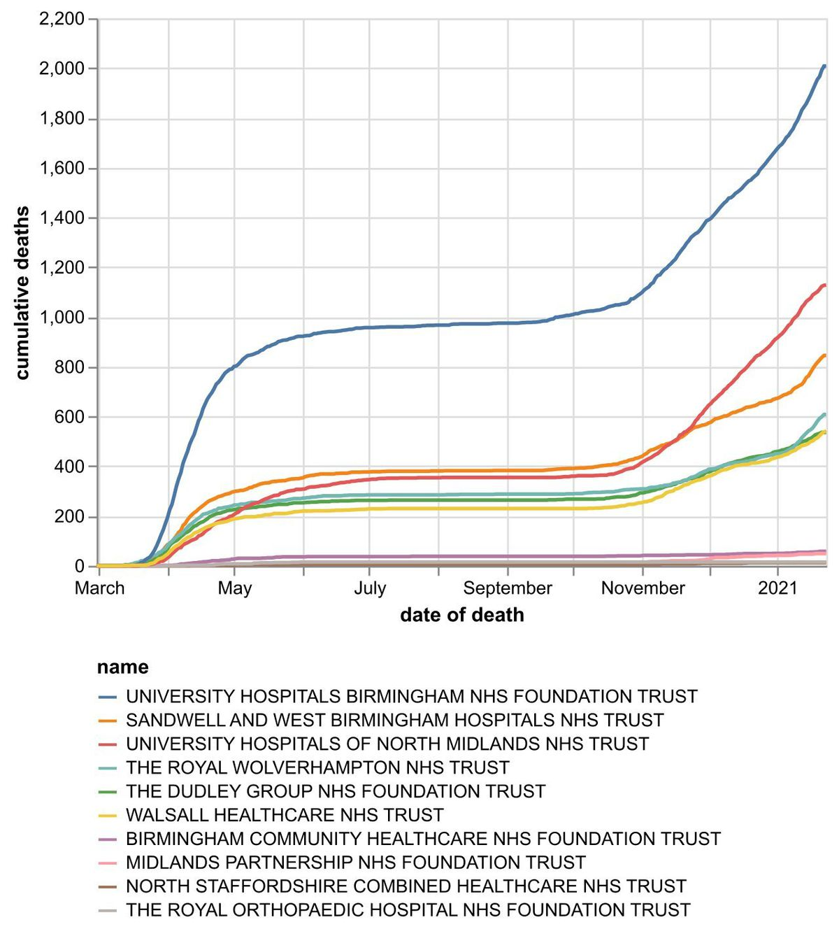 The cumulative number of hospital coronavirus deaths, by NHS trust, in the Black Country, Birmingham and Staffordshire as of January 24. By date of death, not the date the death was announced. Data: NHS England.