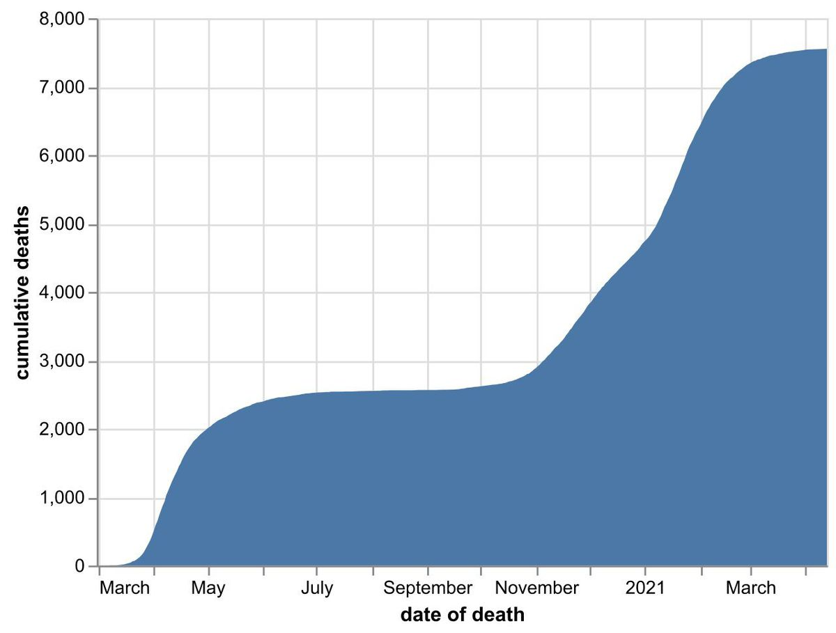 The cumulative number of hospital coronavirus deaths in the Black Country, Birmingham and Staffordshire as of April 14. By date of death, not the date the death was announced. Data: NHS England.