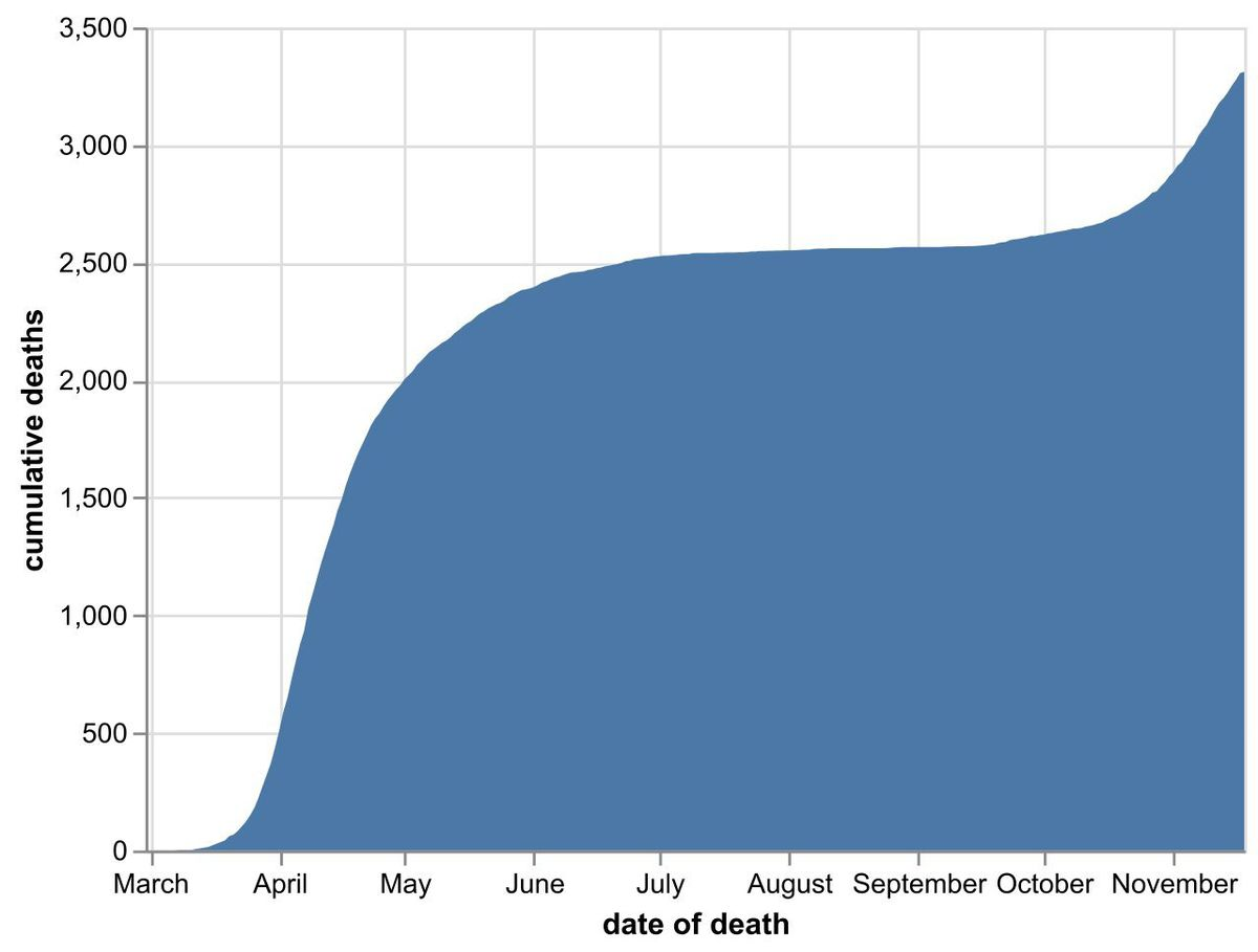 The cumulative number of hospital coronavirus deaths, by NHS trust, in the Black Country, Birmingham and Staffordshire as of November 19. By date of death, not the date the death was announced. Data: NHS England.