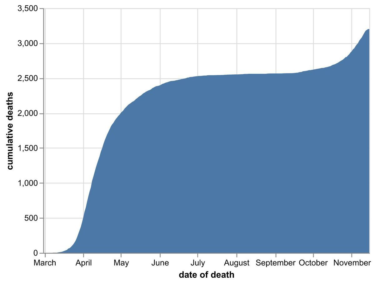 The cumulative number of coronavirus deaths at hospitals in the Black Country, Birmingham and Staffordshire as of November 16. By date of death, not the date the death was announced. Data: NHS England.