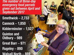 Food banks hand out 10,000 crisis parcels