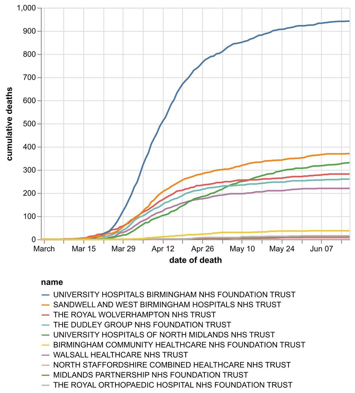 The cumulative number of coronavirus deaths at hospital trusts by date of death as of June 18. Data: NHS England. Figures likely to increase as further deaths announced