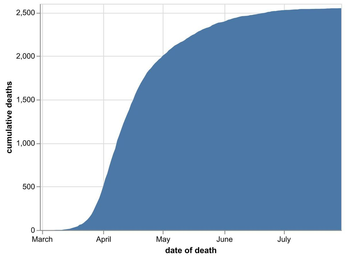 The total cumulative number of coronavirus deaths at hospitals in the Black Country, Birmingham and Staffordshire as of July 31. Data: NHS England