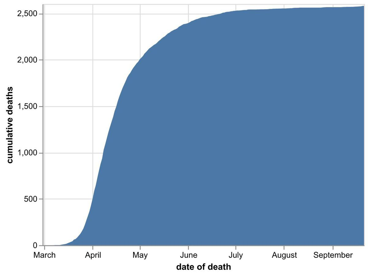 The cumulative total number of coronavirus deaths at hospitals in the Black Country, Birmingham and Staffordshire as of September 22. Data: NHS England.