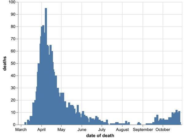 The daily number of coronavirus deaths at hospitals in the Black Country, Birmingham and Staffordshire by date of death, as of October 28. Data: NHS England
