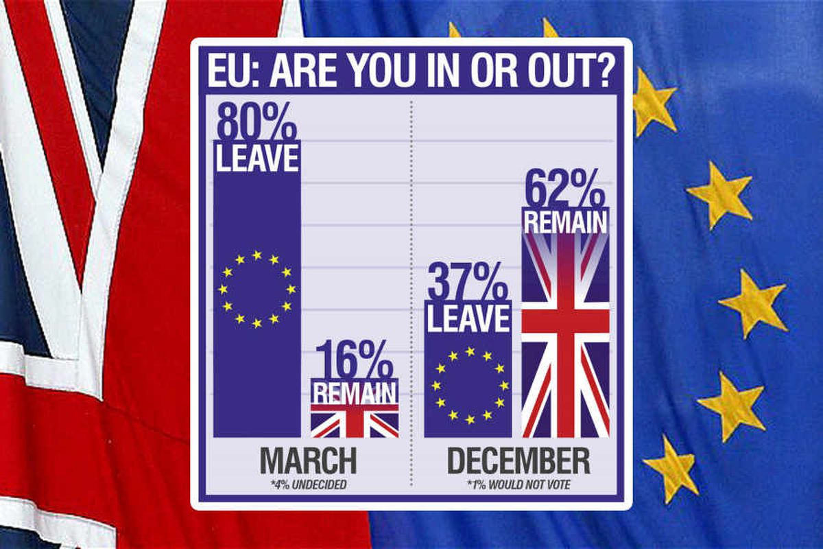We DON'T want out anymore: Shock poll reveals Express & Star readers have changed minds on Brexit