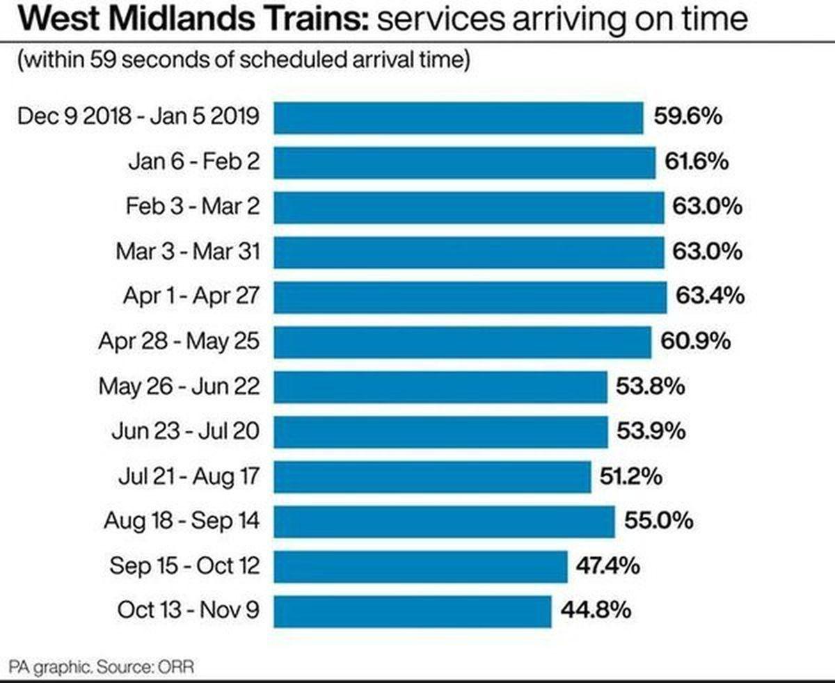 West Midlands Railway service delays