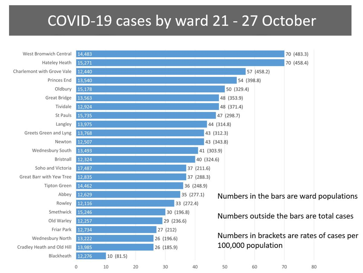 Ward cases in Sandwell between October 21 and 27. Photo: Sandwell Council