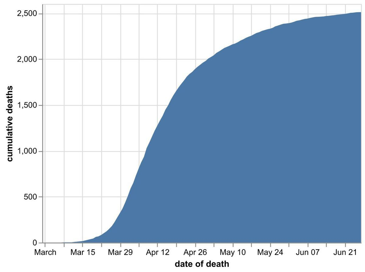 The cumulative number of coronavirus deaths in Black Country, Birmingham and Staffordshire hospitals by date of death as of June 28. Data: NHS England. Figures likely to increase as further deaths announced.