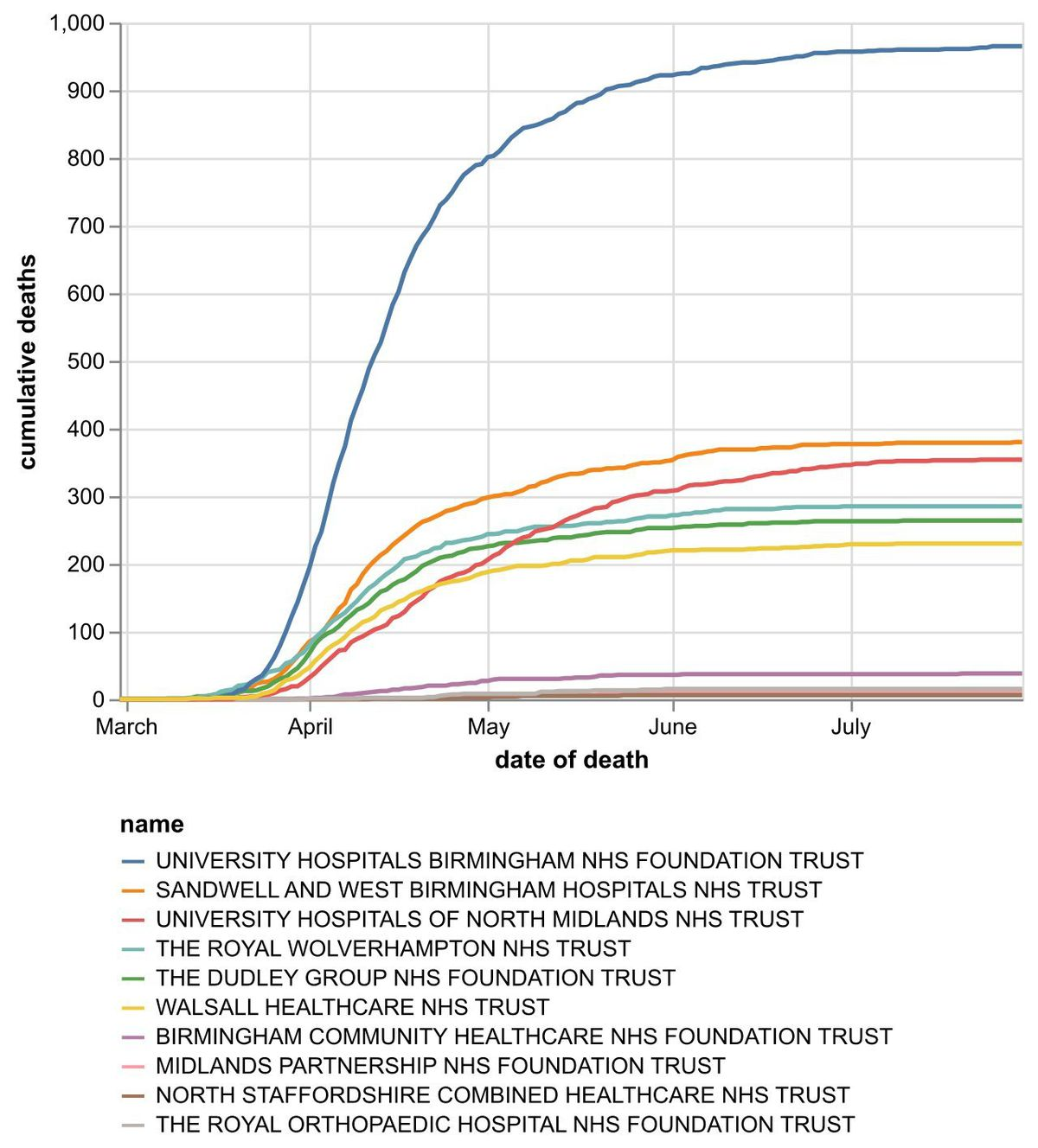The cumulative number of coronavirus deaths at hospital trusts in the Black Country, Birmingham and Staffordshire as of July 31. Data: NHS England