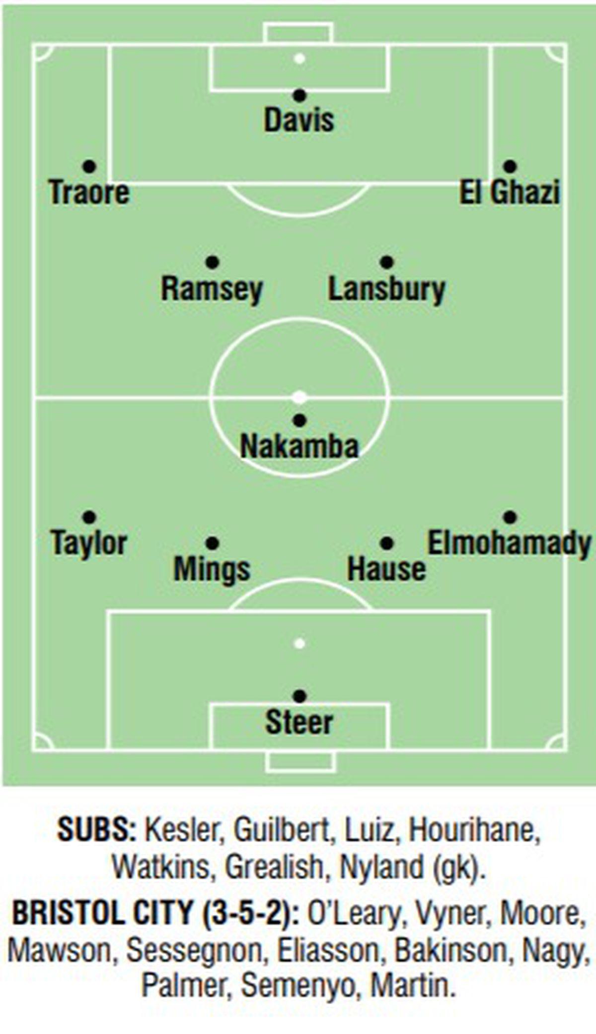 Predicted teams