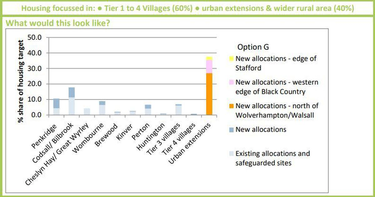 How South Staffordshire Council wants to share its housing developments