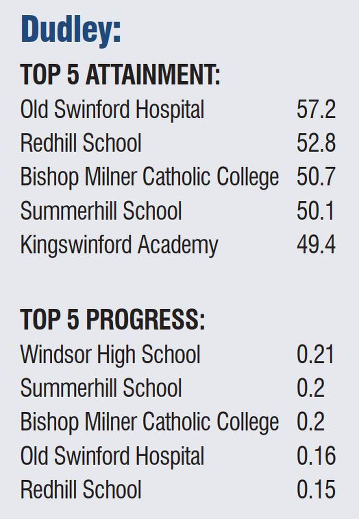 Dudley schools top five for attainment and progress