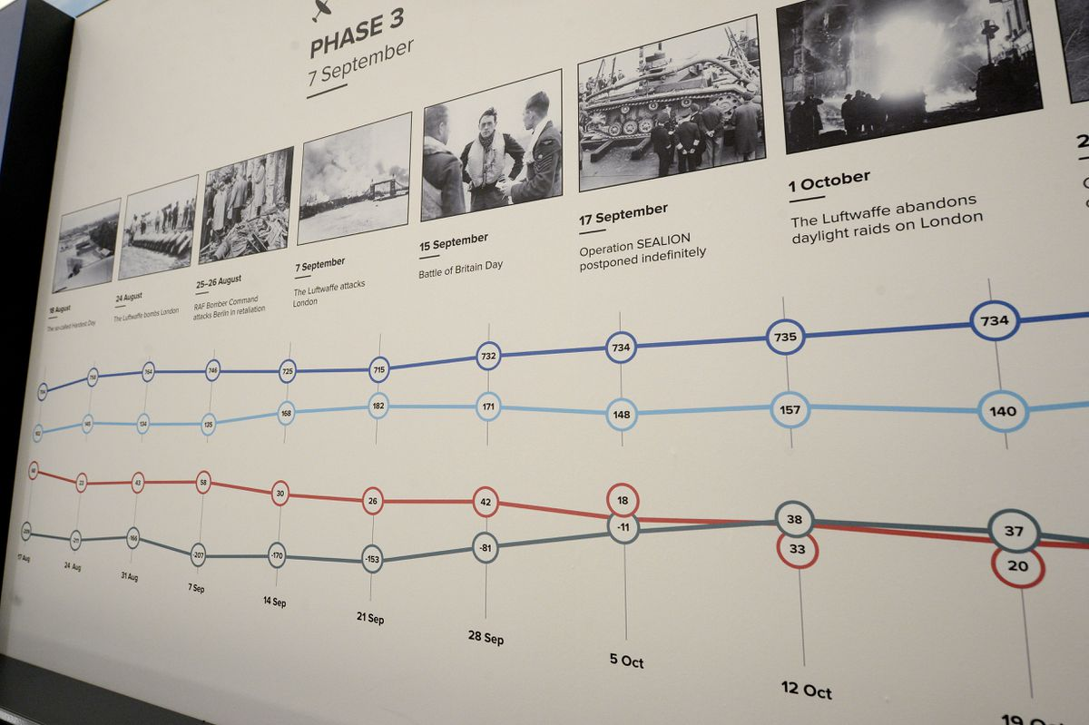 A timescale of the Battle of Britain