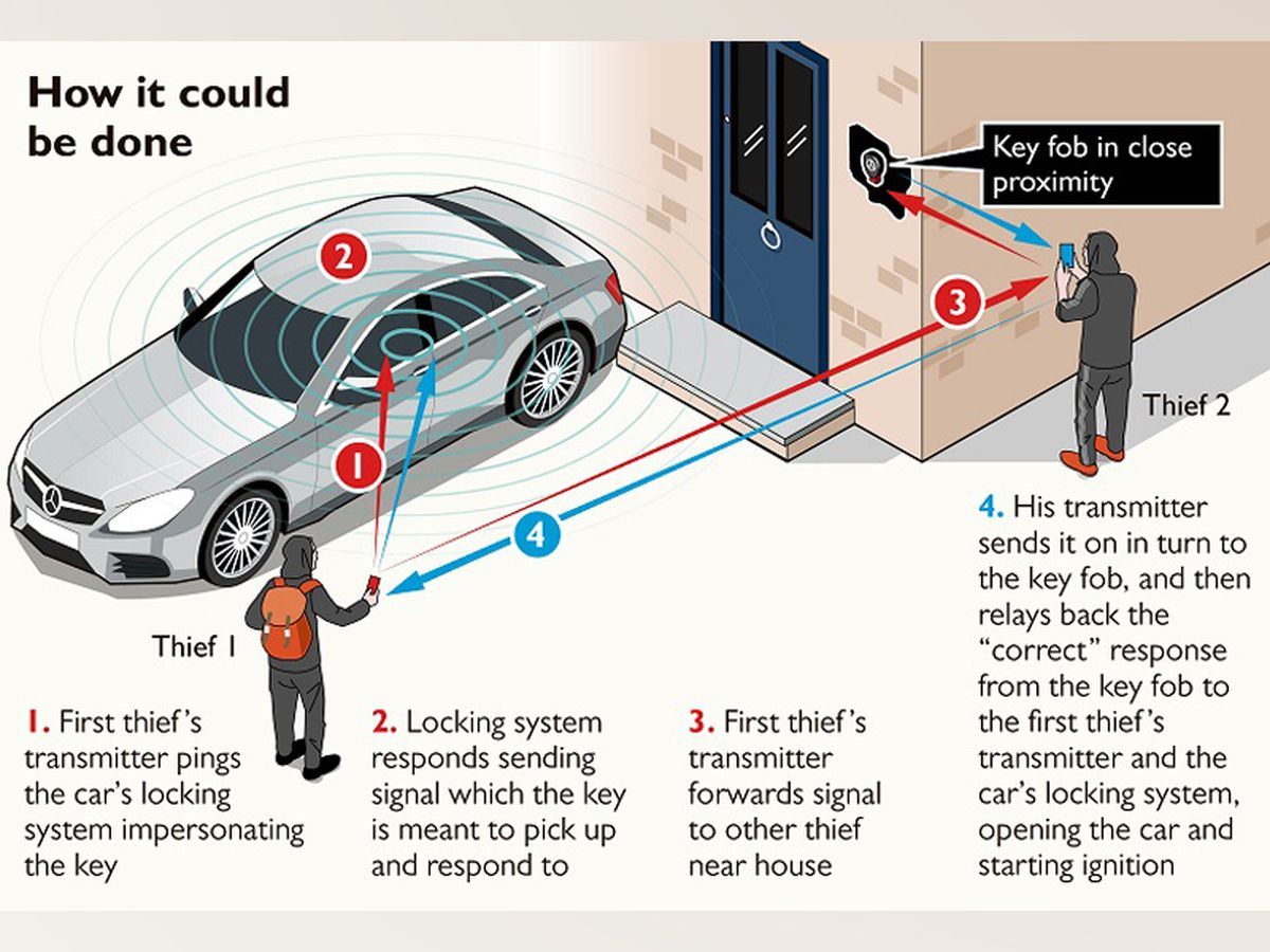 Gone in 60 seconds – the fob emits a signal and the car thieves simply need to get close enough to use an amplifier and trick the car into thinking the key is nearby, opening the doors. Photo: businesscarmanager.co.uk