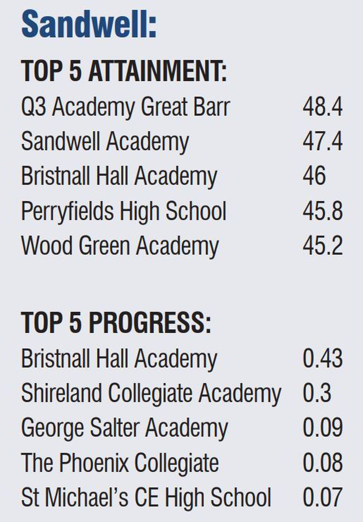 Sandwell schools top five for attainment and progress