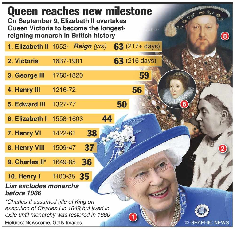 List of monarchs in Britain by length of reign