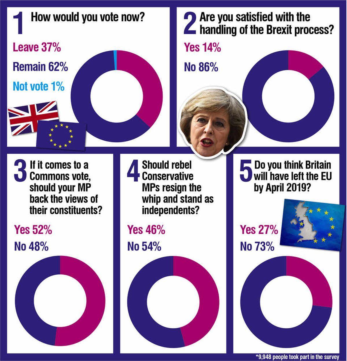 How readers voted in our recent poll
