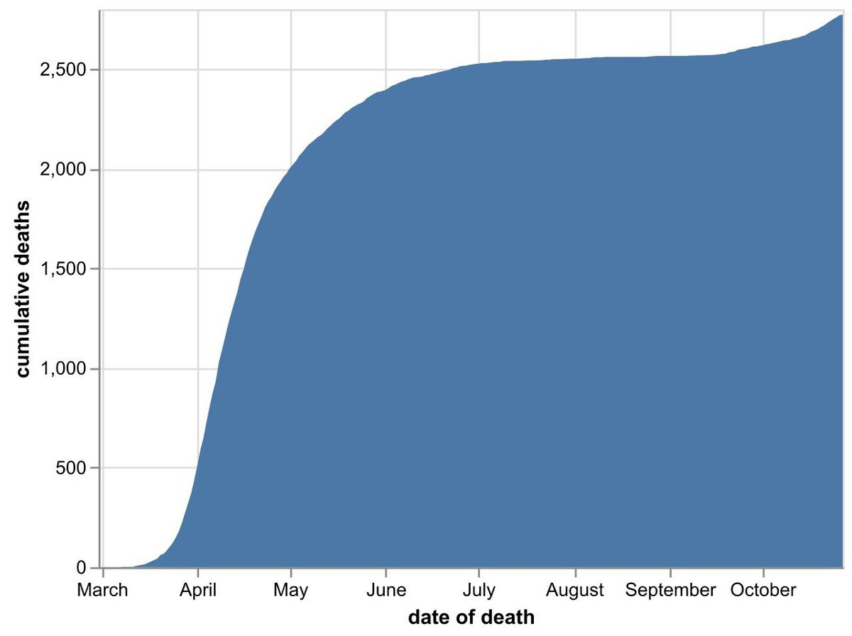 The cumulative total number of coronavirus deaths at hospitals in the Black Country, Birmingham and Staffordshire as of October 28. Data: NHS England