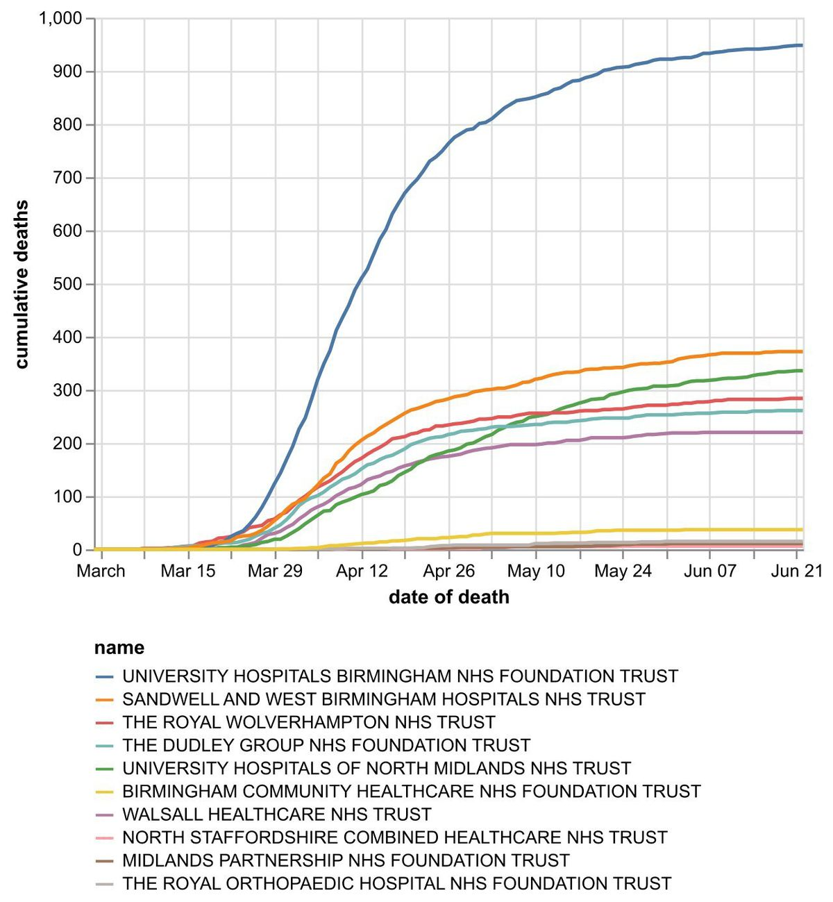 The cumulative number of coronavirus deaths at hospital trusts by date of death as of June 23. Data: NHS England. Figures likely to increase as further deaths announced.