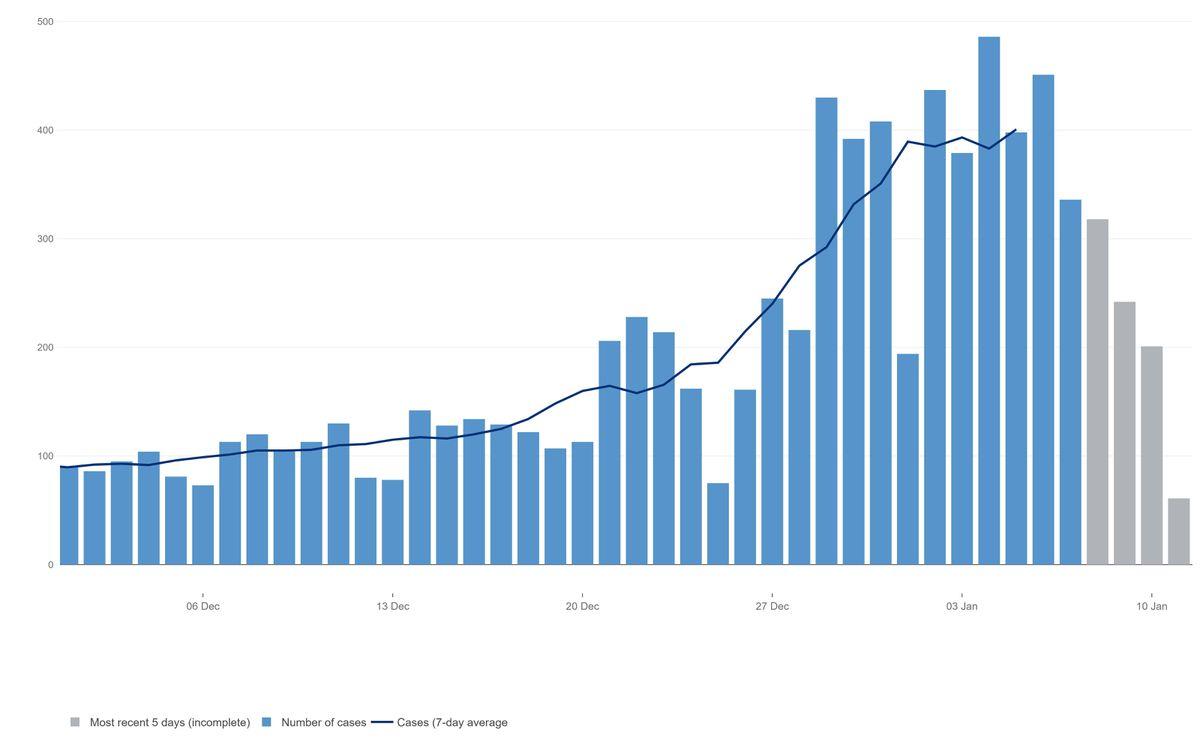 The coronavirus case rates in Wolverhampton. Data: https://coronavirus.data.gov.uk/