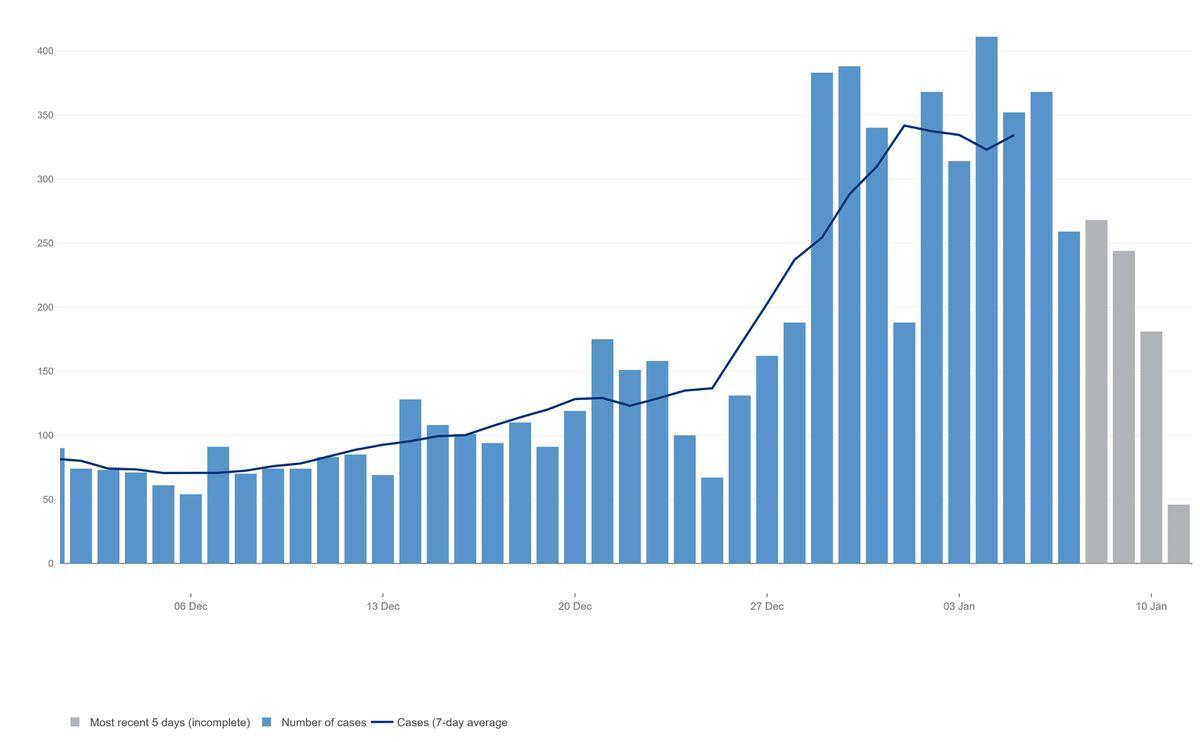 The coronavirus case rates in Walsall. Data: https://coronavirus.data.gov.uk/