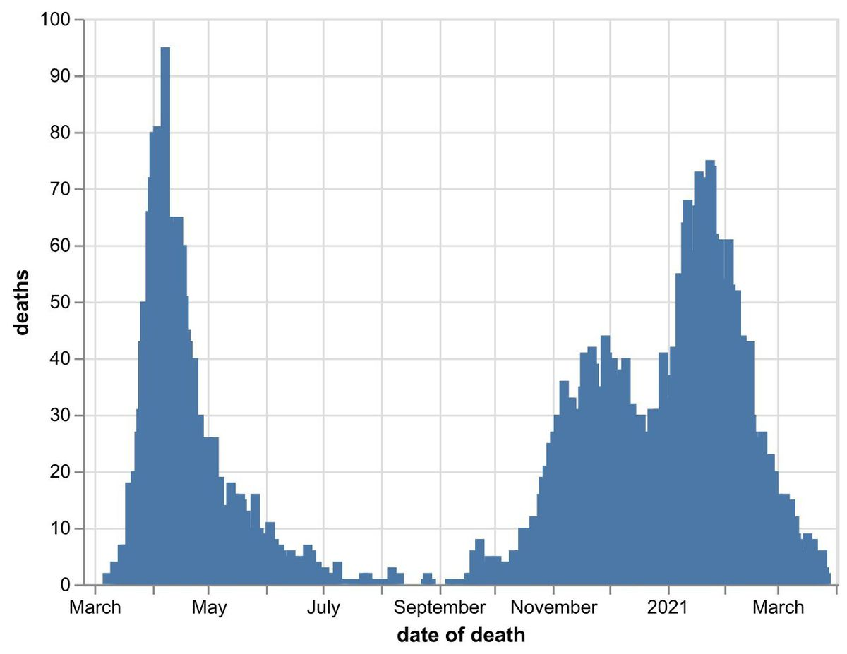 The daily number of coronavirus deaths at Black Country, Birmingham and Staffordshire hospitals as of March 29. By date of death, not date death was announced. Data: NHS England.