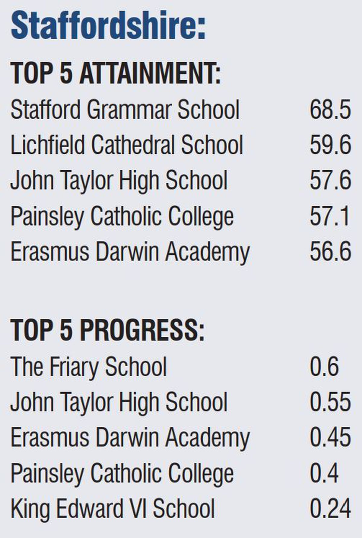 Staffordshire schools top five in our region for attainment and progress