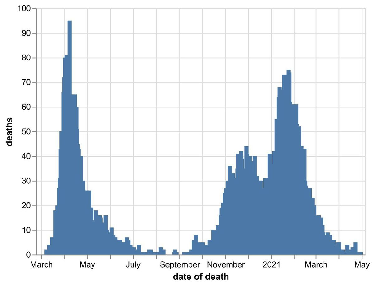 The daily number of coronavirus deaths at Black Country, Birmingham and Staffordshire hospitals as of May 1. By date of death, not date death was announced. Data: NHS England.