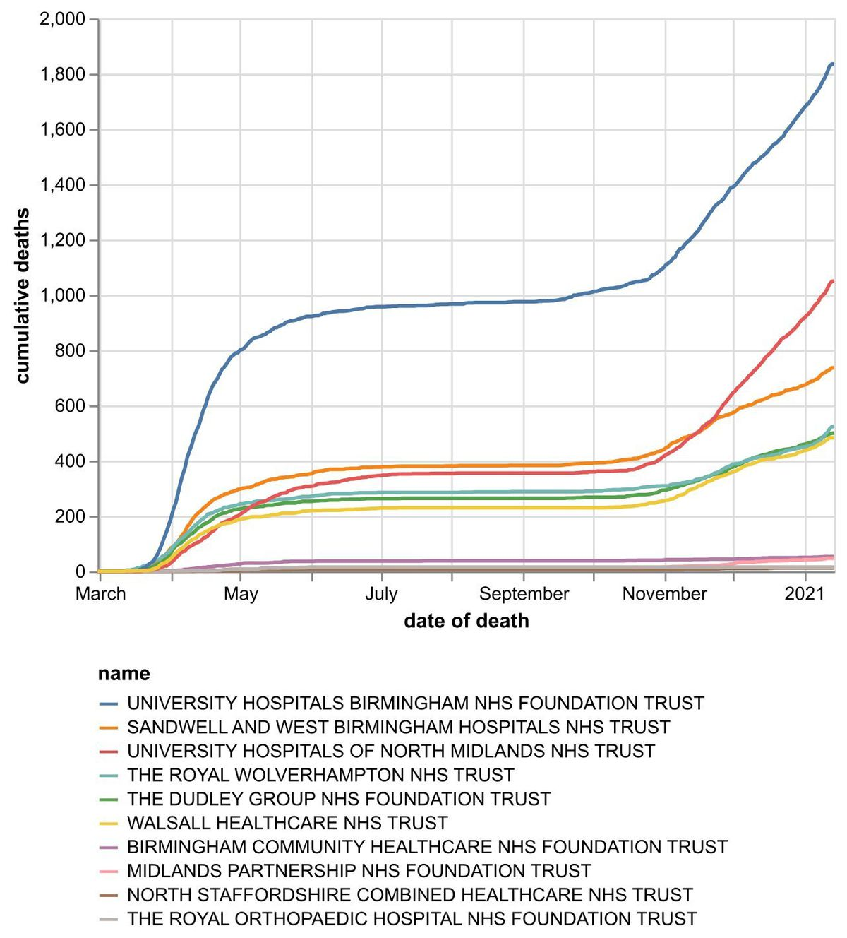 The cumulative number of hospital coronavirus deaths, by NHS trust, in the Black Country, Birmingham and Staffordshire as of January 15. By date of death, not the date the death was announced. Data: NHS England.