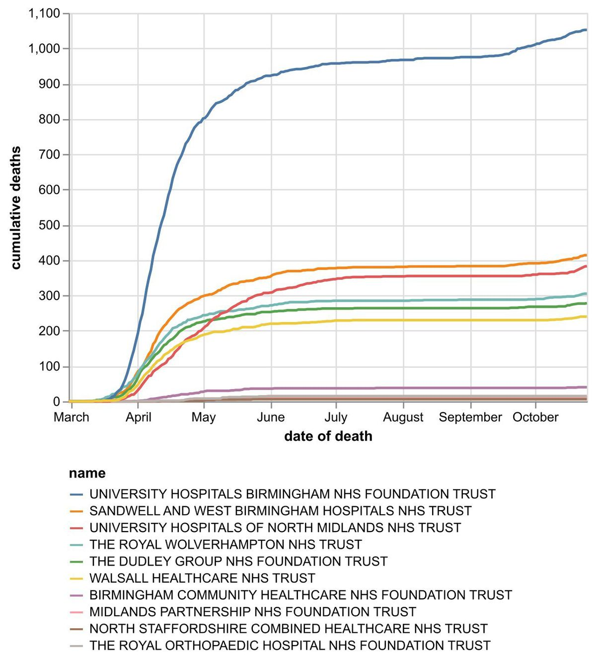 The cumulative number of coronavirus deaths at hospital trusts in the Black Country, Birmingham and Staffordshire by date of death as of October 26. Data: NHS England