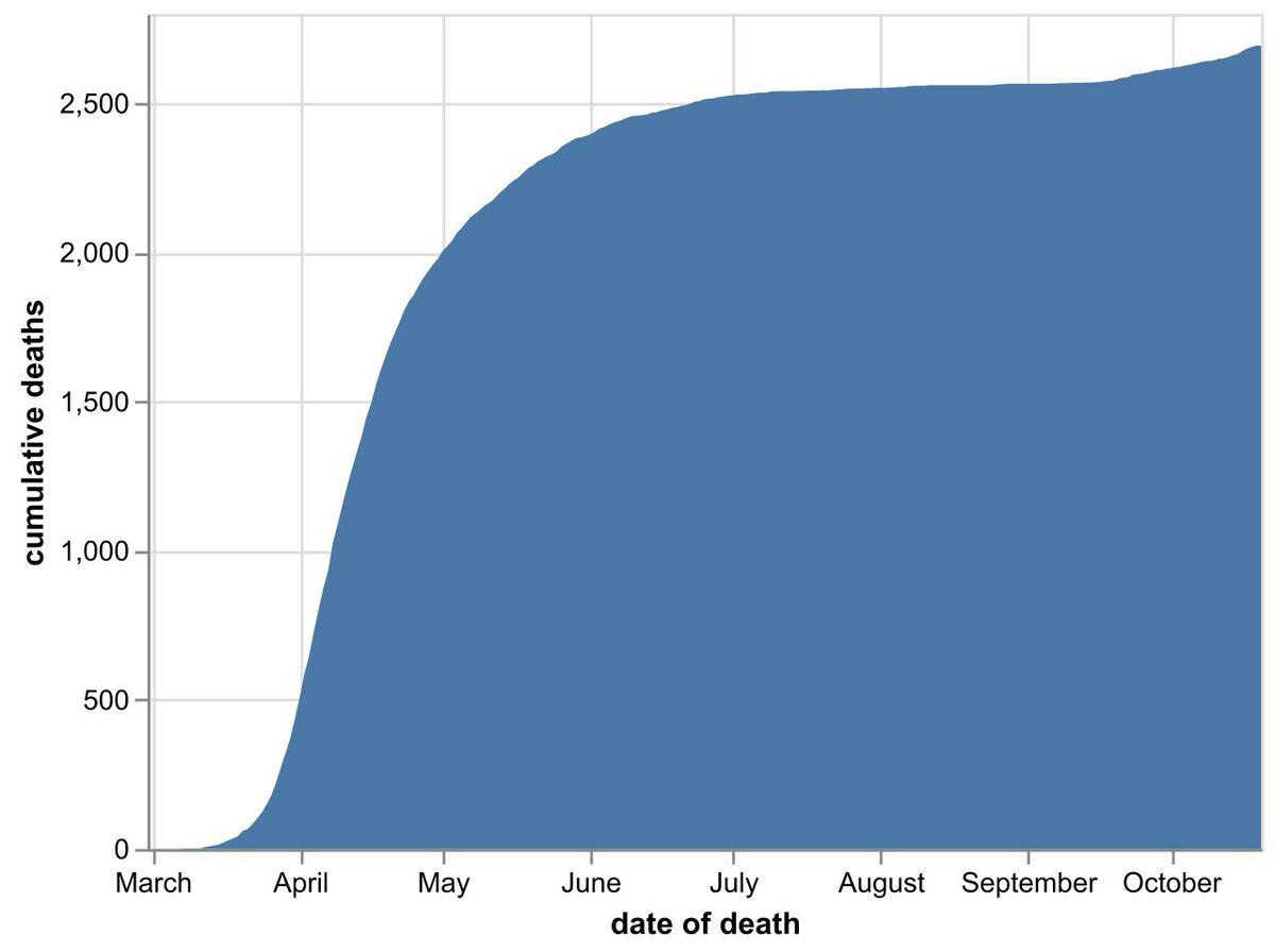 The cumulative total number of coronavirus deaths at hospitals in the Black Country, Birmingham and Staffordshire as of October 21. Data: NHS England