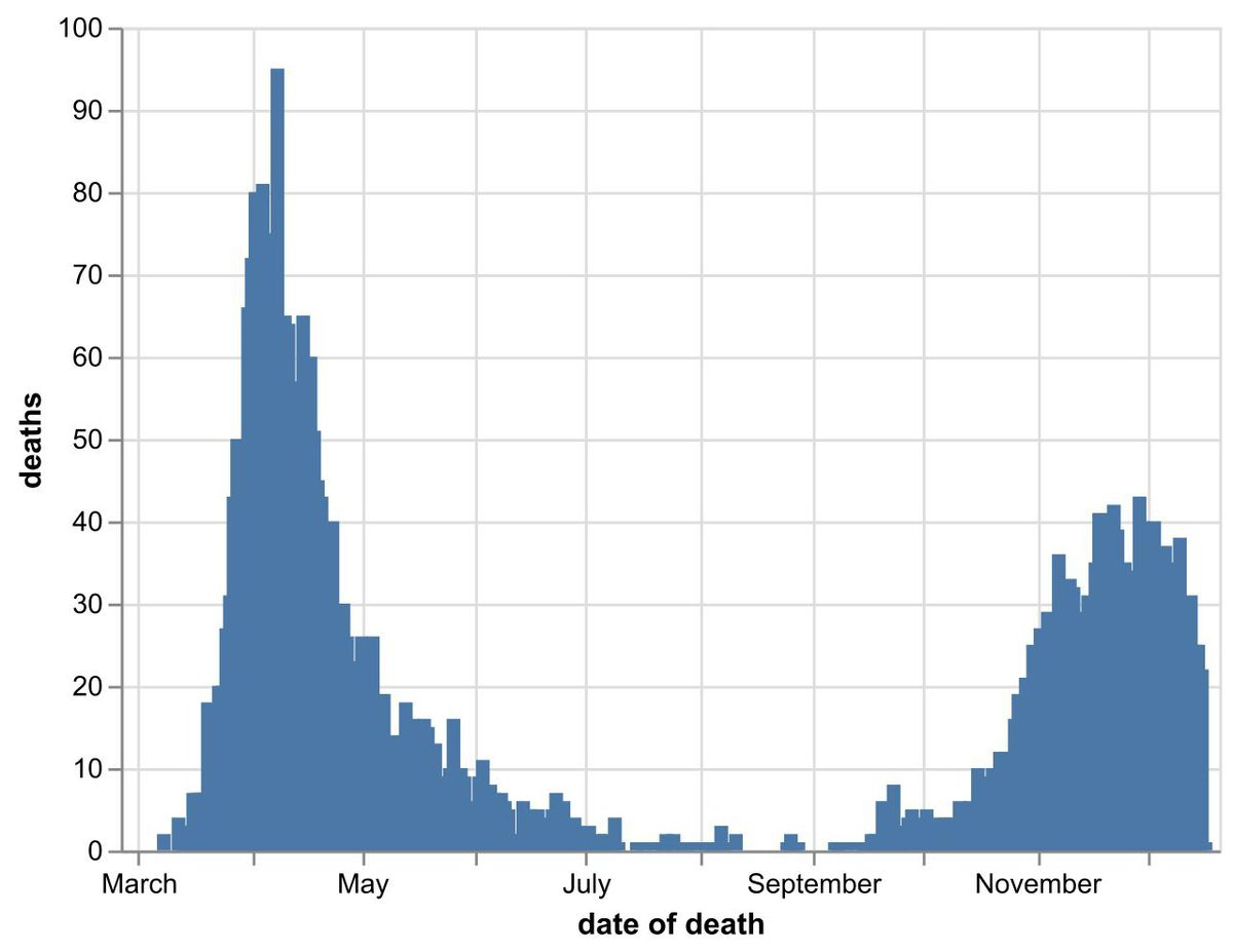 The daily number of coronavirus deaths at Black Country, Birmingham and Staffordshire hospitals as of December 18. By date of death, not date death was announced. Data: NHS England.