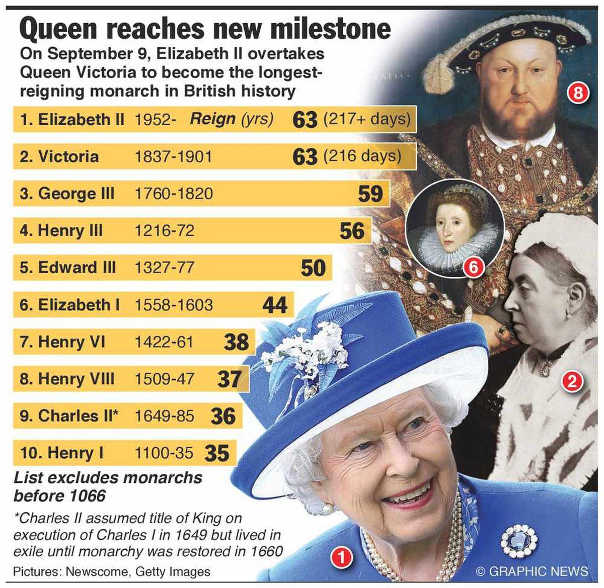 Queen Elizabeth II officially longest reigning British monarch