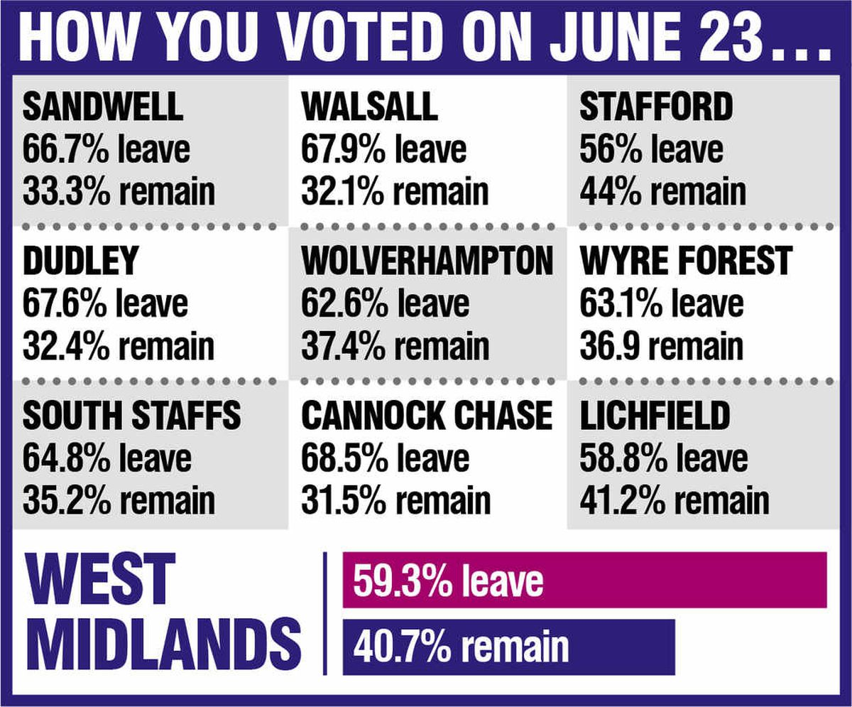 Local results from the referendum