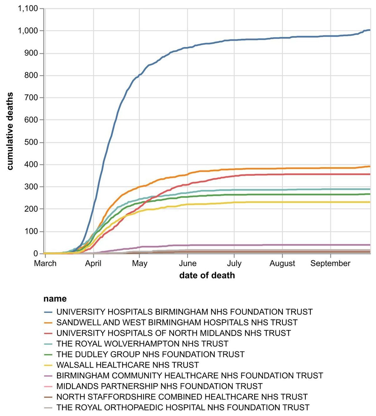 The cumulative number of coronavirus deaths at hospital trusts in the Black Country, Birmingham and Staffordshire by date of death as of September 28. Data: NHS England.