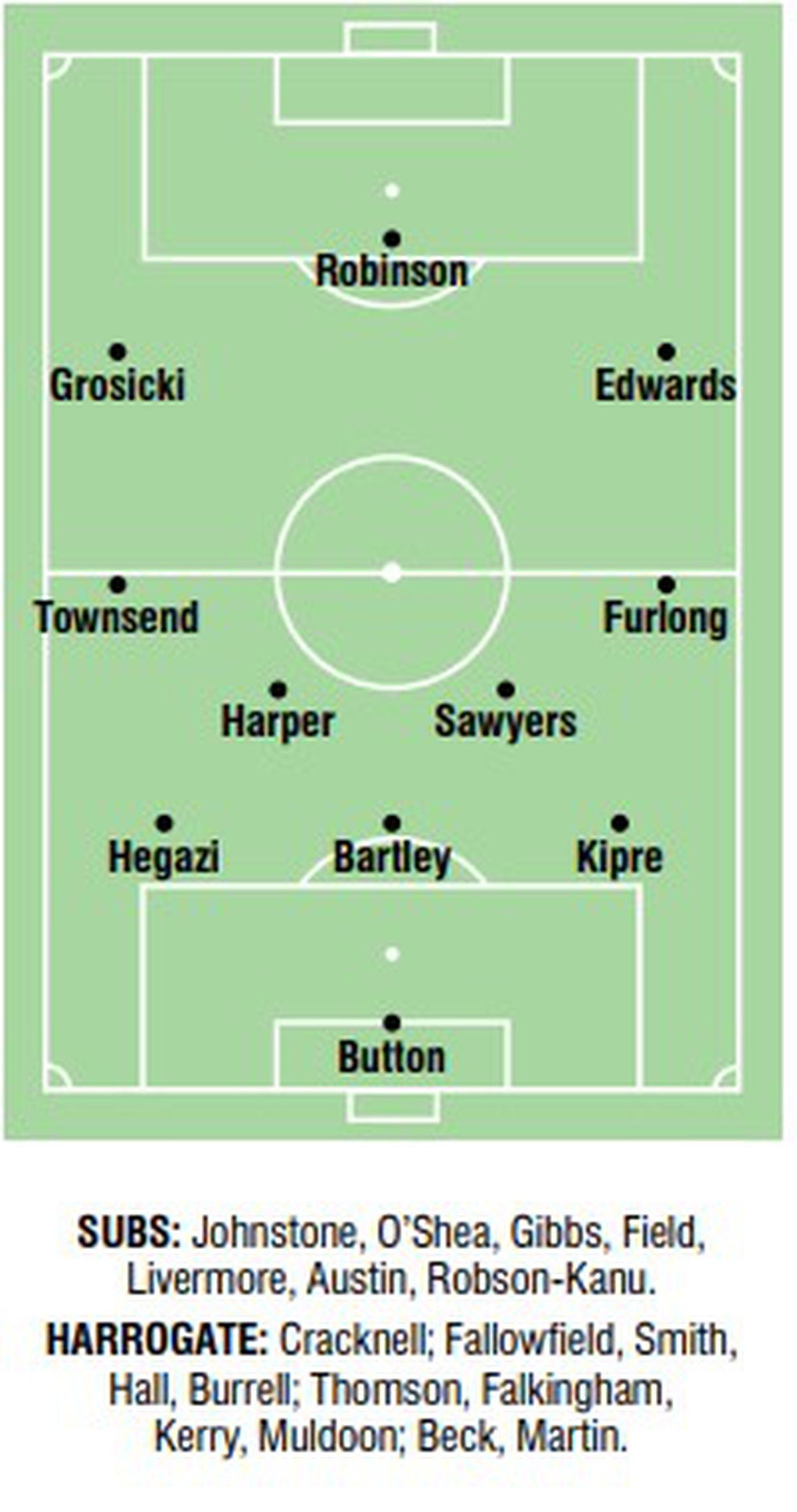 Predicted Albion team