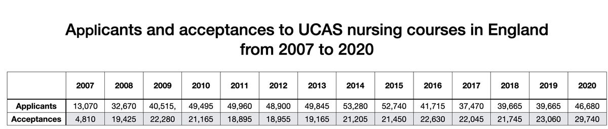 Applicants and acceptances to UCAS nursing courses in England from 2007 to 2020 (Data from UCAS)